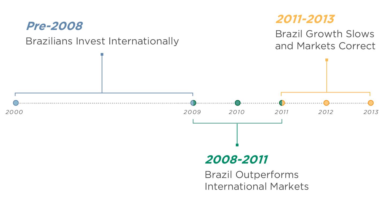 Brazil Historical Context Timeline