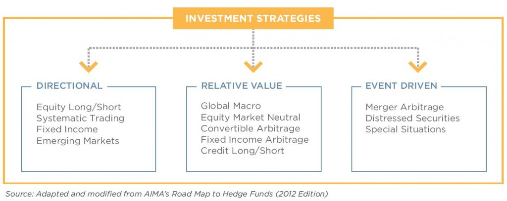 risk and return strategies Given the widely different investment styles taken by fund managers within the targeted absolute return funds sector, it's particularly important to read the fund documents carefully and do the relevant research before investing the particular strategy taken will have an impact on the level of risk involved in.