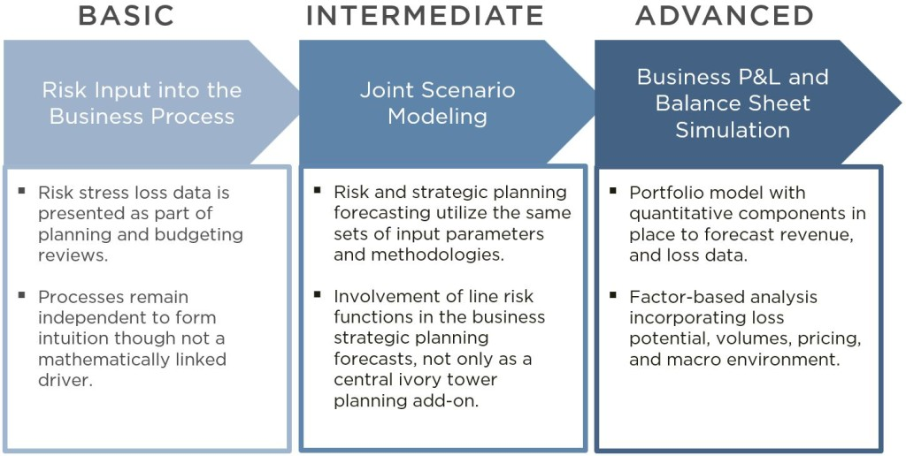 intergrating crises management in strategic planning Business crisis and continuity management gregory l shaw continuity is a strategic responsibility and function contingency planning, crisis management.