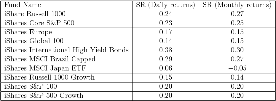 Hedge Fund Performance Is Sharpe Ratio An Ideal Measure Risk