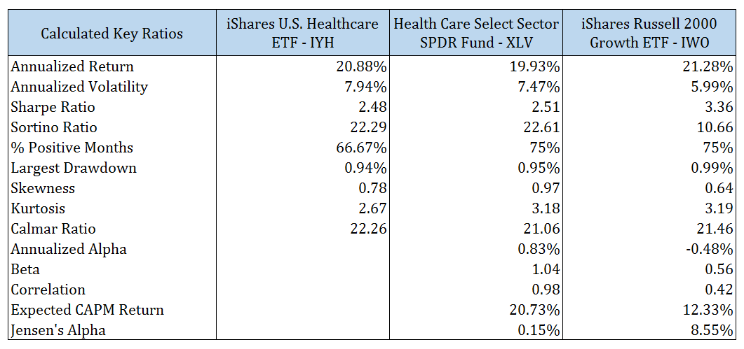 Calculated key ratios – HealthCare ETFs